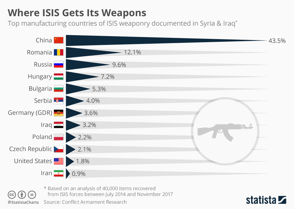 chartoftheday_12330_where_isis_gets_its_weapons_n.jpg