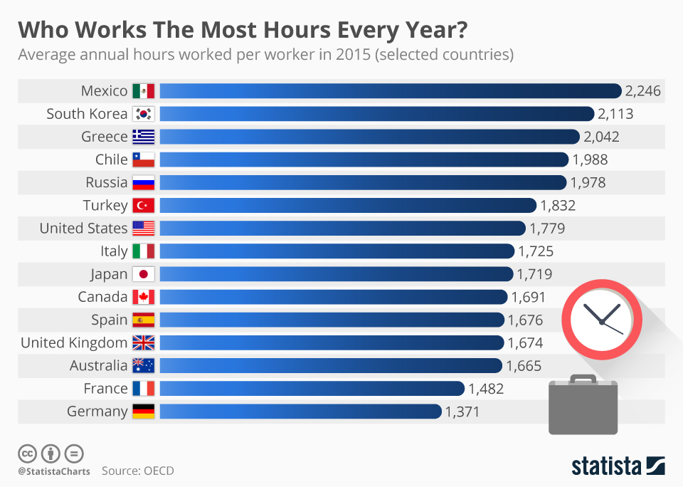 chartoftheday_12449_who_works_the_most_hours_every_year_n.jpg