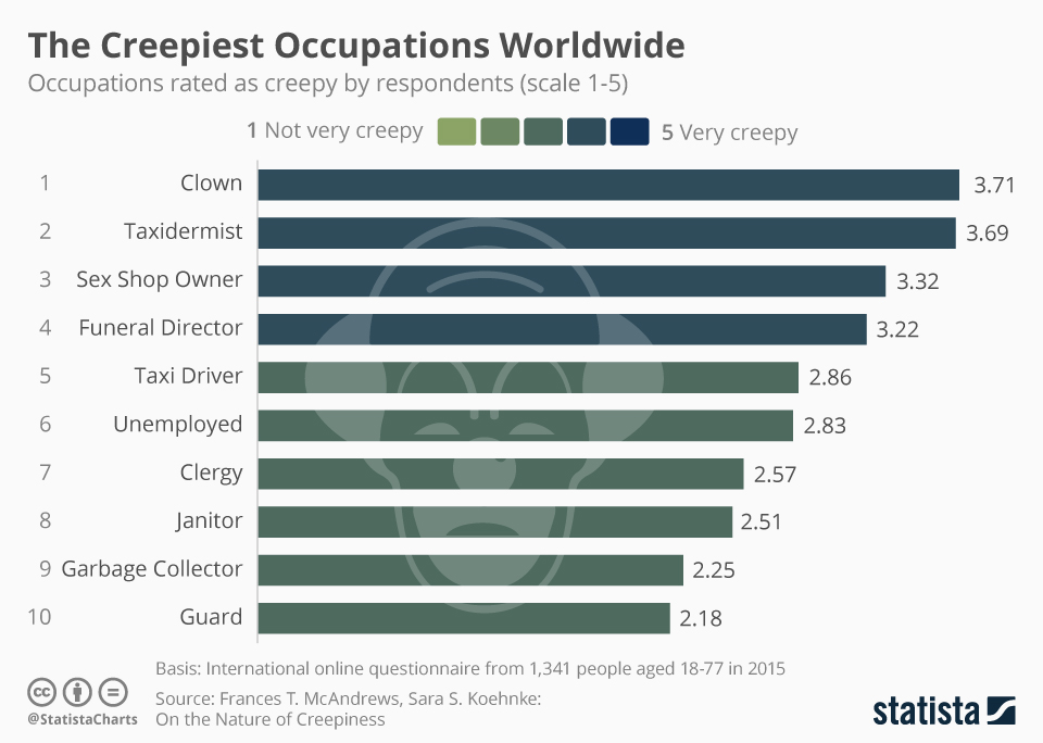 chartoftheday_6458_the_creepiest_occupations_worldwide_n.jpg