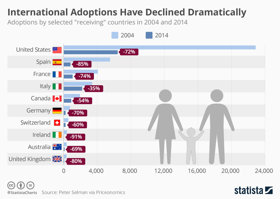 international_adoptions_have_declined_dramatically.jpg