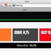 A 444.hu választási eredményeket manipulál !!!4!négy
