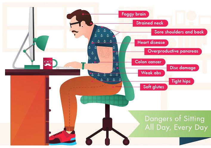 dangers-of-sitting-disease-ergonomic-chairs.jpg