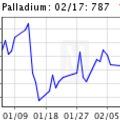 Nemesfém befektetés: palládium árfolyama