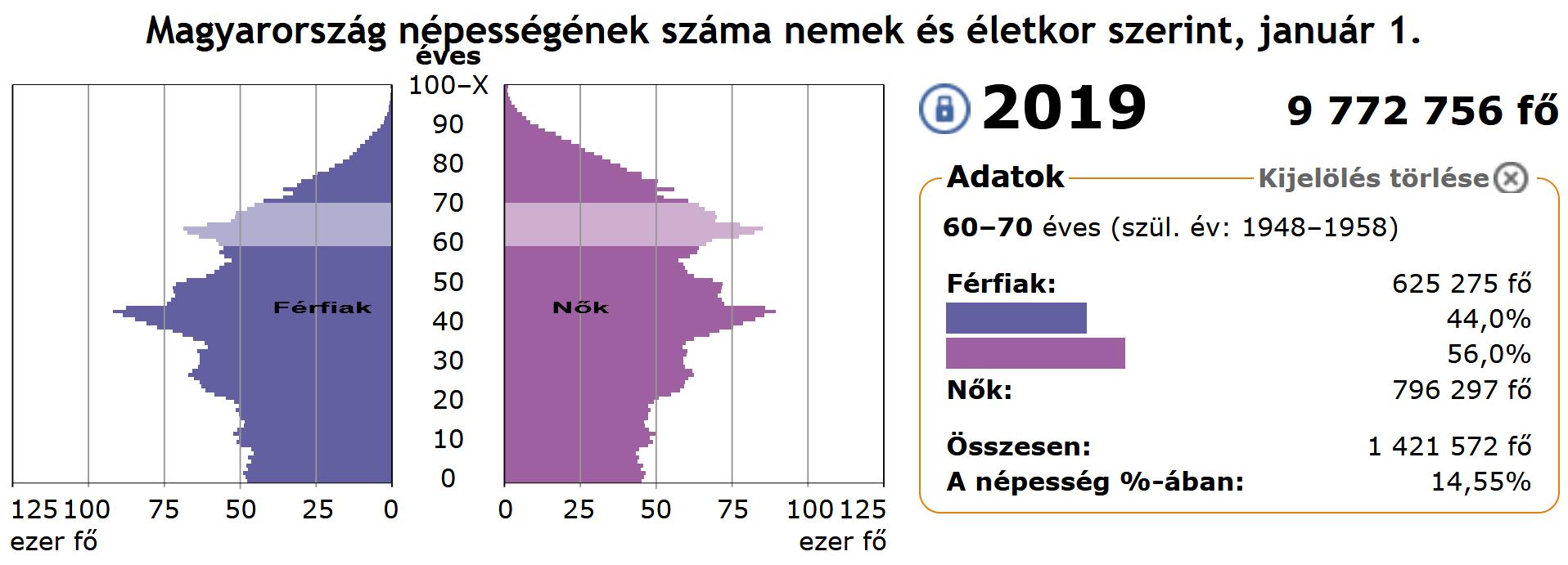 screenshot_2020-09-05_magyarorszag_nepessegenek_szama_nemek_es_eletkor_szerint_1870-2060_1.png