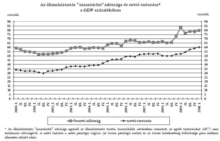 A magyar államadósság a GDP-hez viszonyítva 2000-2010 között. Forrás: MNB