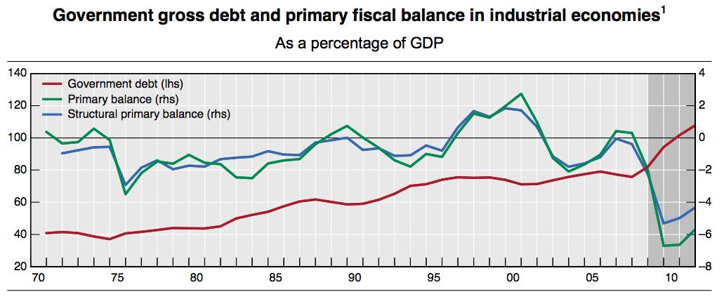 Az ipari országok államadósságai