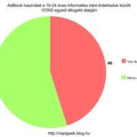 Az informatikusok hány százaléka használ AdBlockot?