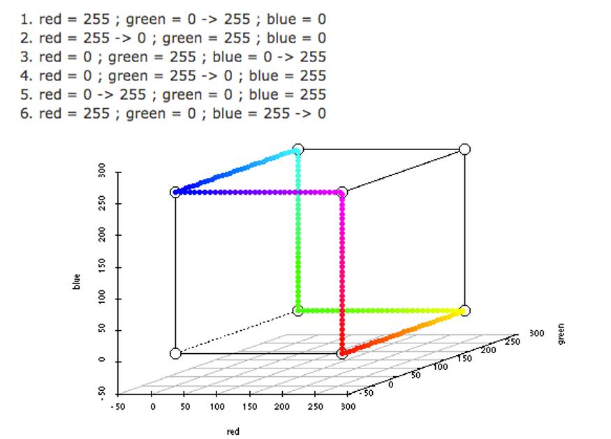 RGB szivárvány