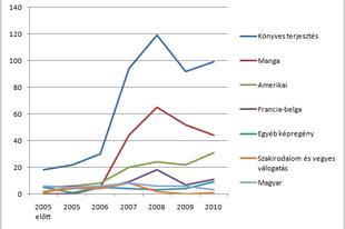 Képregénypiac 2010