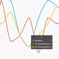 Ingyenes, nyílt forráskódú élő grafikon-rajzoló C# nyelven WPF és WinForm alkalmazásokhoz
