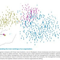 Hálózatkutatási tankönyv  mindenkinek - Interaktív tananyag valós példákkal