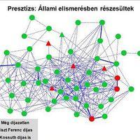 Jazz zenészek együttműködési hálózata