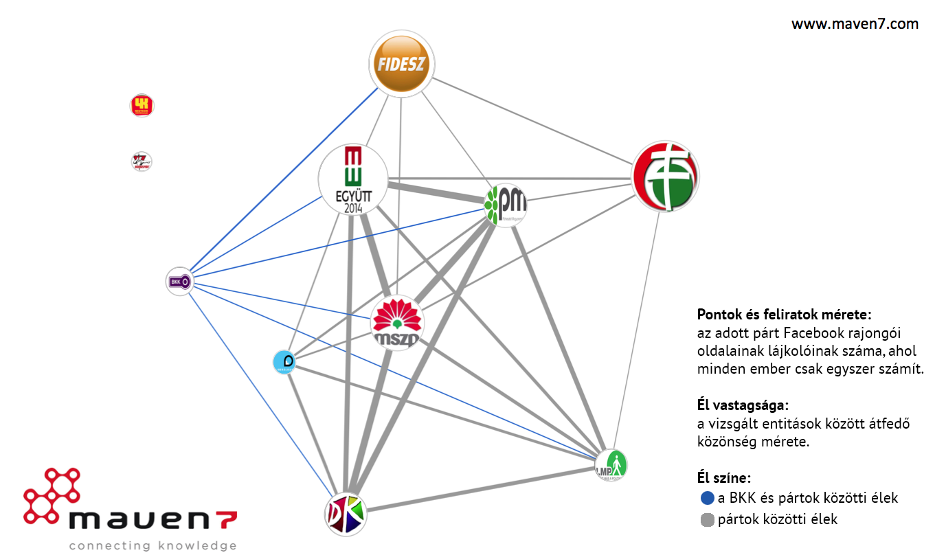 BKK-Párt hálózat