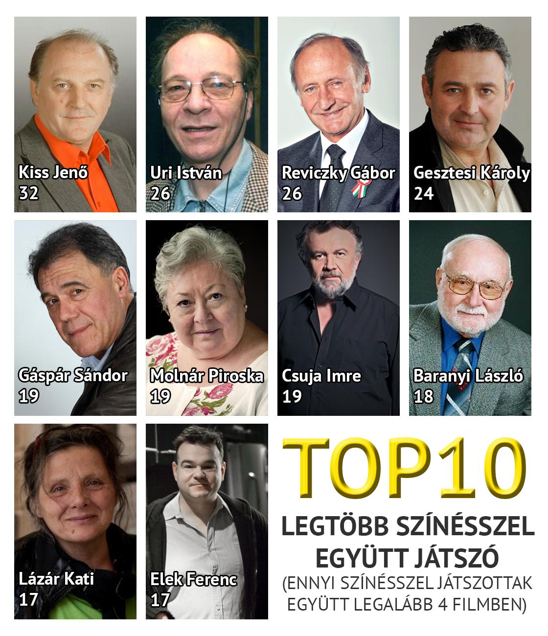top10_egyuttjatszok.png