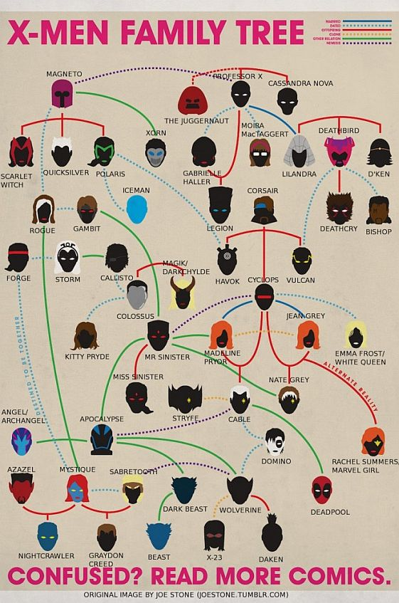 xmenfamilytree-labeled-660x997_%.jpg