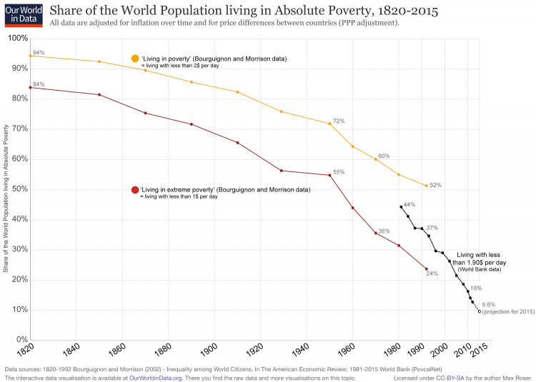 world-poverty-since-1820-750x535.png