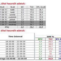 15. heti magyar nézettség