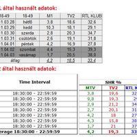 13. heti magyar nézettség