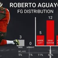 Roberto Aguayo kap még esélyt a bizonyításra