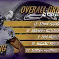 Hírek a Ravens háza tájáról