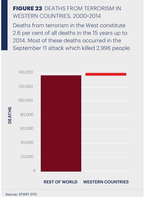death_from_terrosrism_west_vs_world.JPG