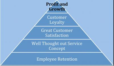 profit_and_growth_pyramid_1_0.jpg