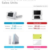 Már több mint 7 millió Wii U talált gazdára