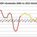 Gazdasági növekedés: 4%-ra gyorsulhatott az első negyedévben