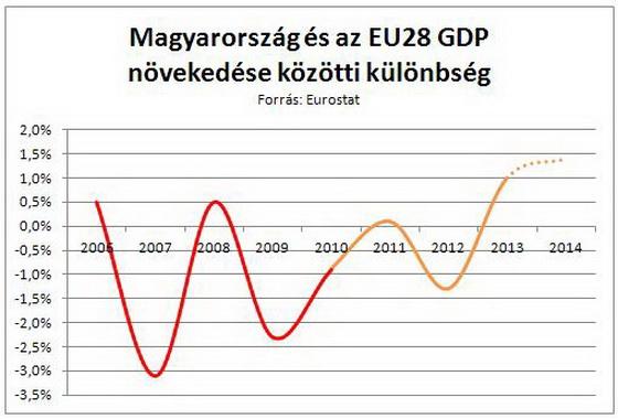 HU_EU28_GDP.JPG