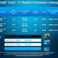 Intel Core i7 processzorok