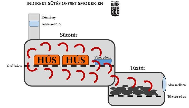 Offset-smoker_indirekt_set-up_web_1.jpg