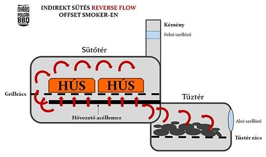 Reverse_flow_OS_webre.jpg