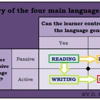 A hosszú távú nyelvtanulásról