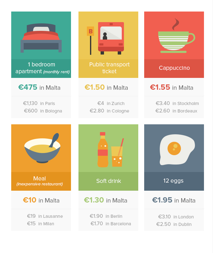 malta_costs.jpg