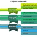 Az IKT és az oktatás