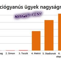 Hazugság, hogy egyformák - A Fidesz ezerszer annyit lop (grafikonnal!)
