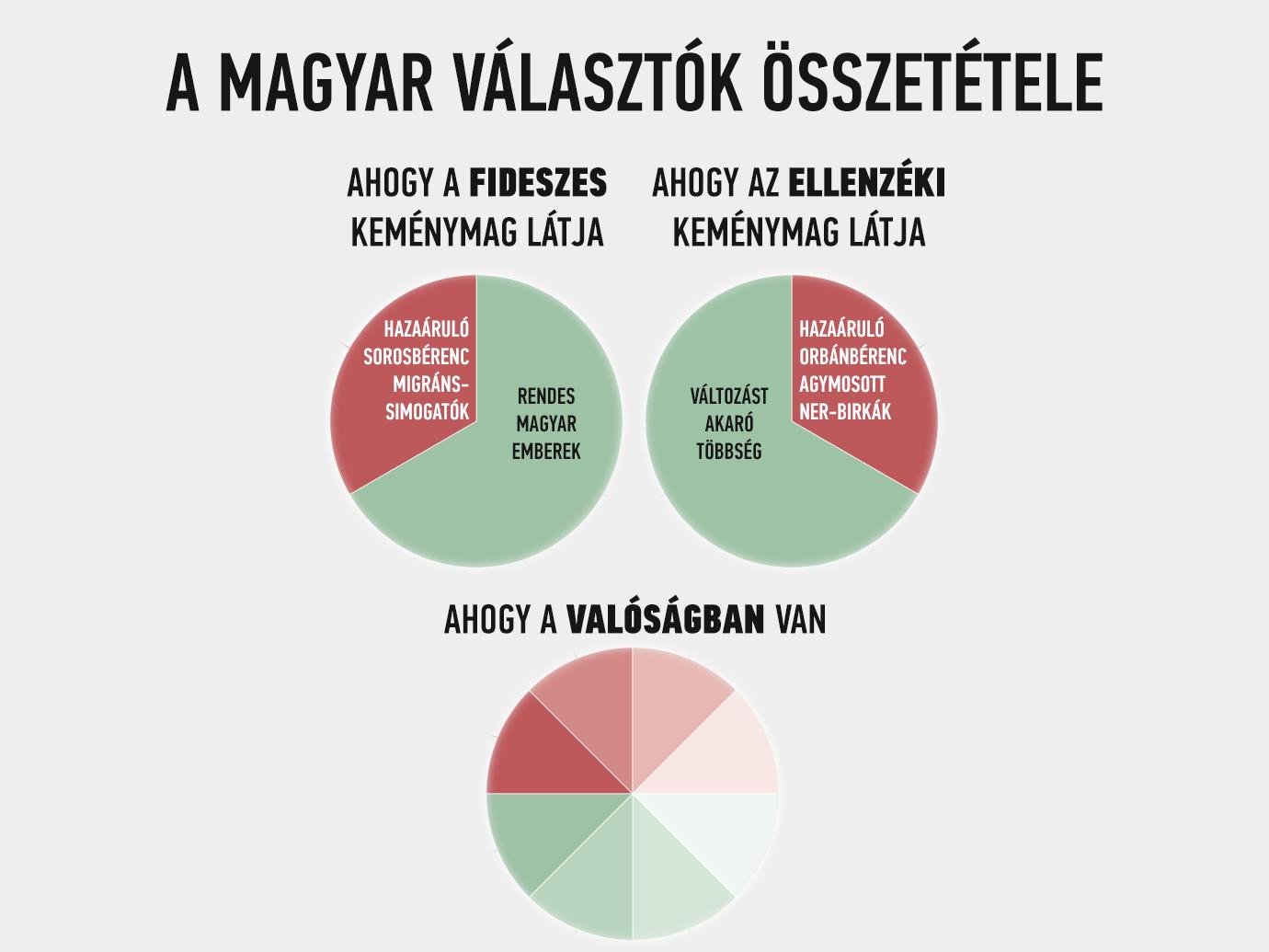 blog_chart_valasztok.png