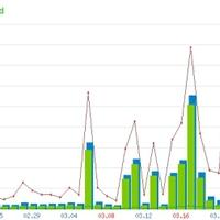Statisztikák - 2008. február 15 - április 1.