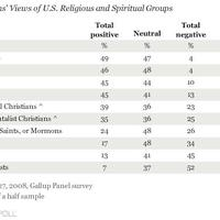 Friss Gallup felmérés az USA-ban: az összes vallás közül a szcientológiának a legrosszabb a megítélése