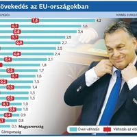 Európa gazdasági növekedése - és a Magyar?