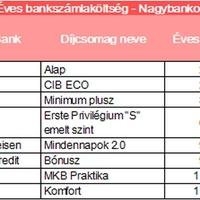 Ilyen verseny van a bankok közt az ügyfelekért. Érdemes, kifizetődő körülnézni!