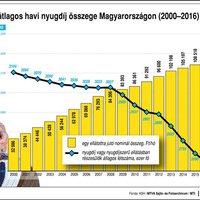 Átlagos havi nyugdíj összege (/fő 2000-2016)