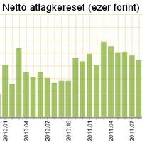 Nyugdíjak, átlagbérek Magyarországon