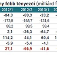 A MNB manipulál, hogy a forint átváltással tudjon nyereséget termelni? Jó ez az országnak?