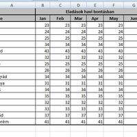 A több mint 30 éves Excel eredeti Conditional Formatting megoldása