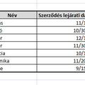 Lejárati dátumriasztó - az alapmegoldás és a VBA-s popup trükk