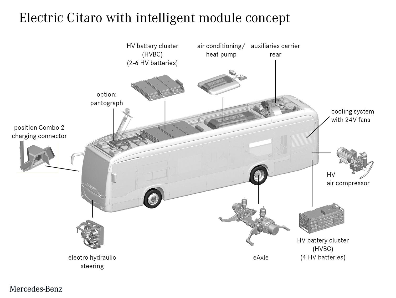 Az elektromos Citaro felépítése. (Kép: Daimler)