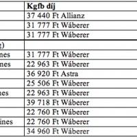 A legolcsóbb biztosítások 2014-re: Wabard, Genertel, Köbe, Aim, Astra, Kh, Allianz ? ki nyeri az idei kgfb-kampányt?