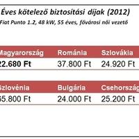 Kötelező biztosítás kampány 2013/2014: Januártól mostanáig - átlagosan - 15 százalékkal emelkedtek a kötelező gépjármű felelősségbiztosítás (kgfb) díjak