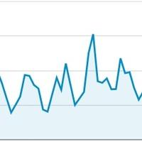 Mennyire ingadozik egy blog olvasottsága?